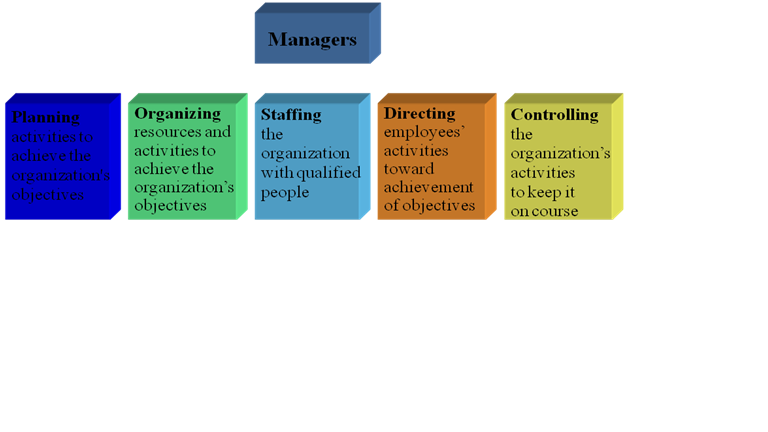 "fayols 4 functions of management ""to what extent are fayol's functions of management still relevant in today's predominantly service economy discuss fayol's management functions are."