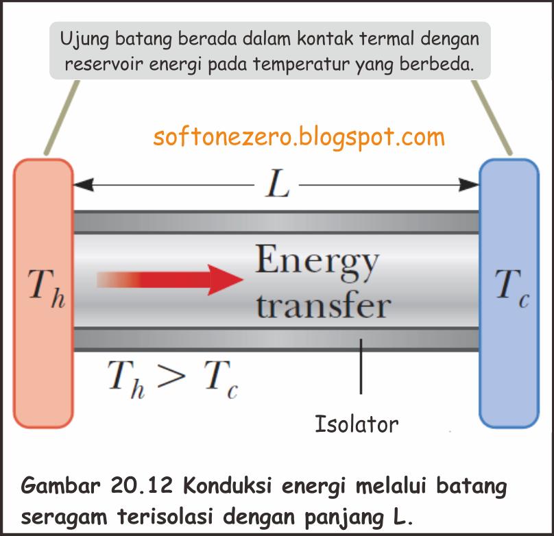 Konduksi energi melalui batang seragam terisolasi