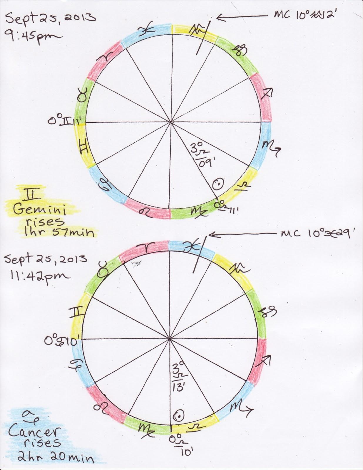 Our Sky Astrology 20/20/2204   20/20/2204