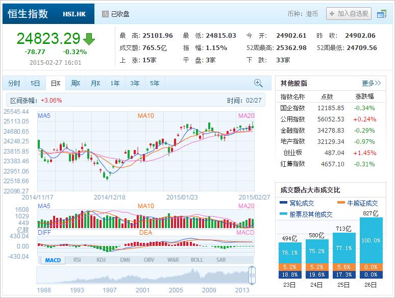 中国株コバンザメ投資 香港ハンセン指数20150227