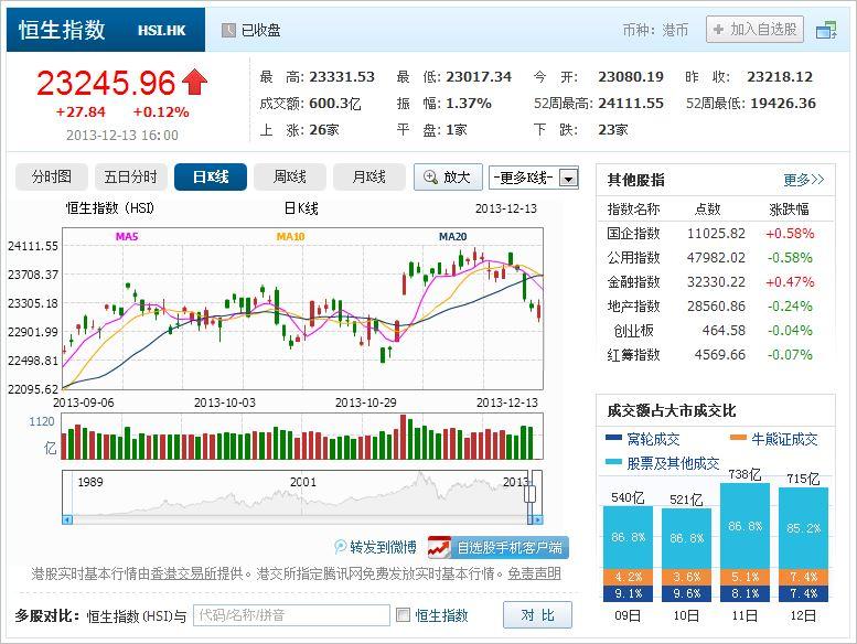 中国株コバンザメ投資 香港ハンセン指数20131213