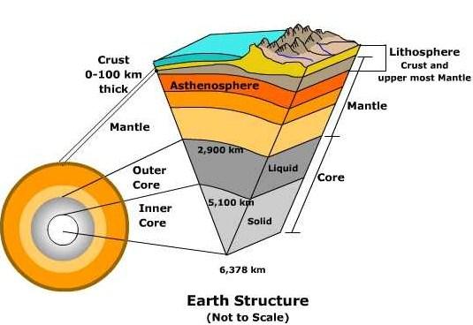 Struktur Pelapisan Bumi (Litosfer) dan Pemanfaatannya