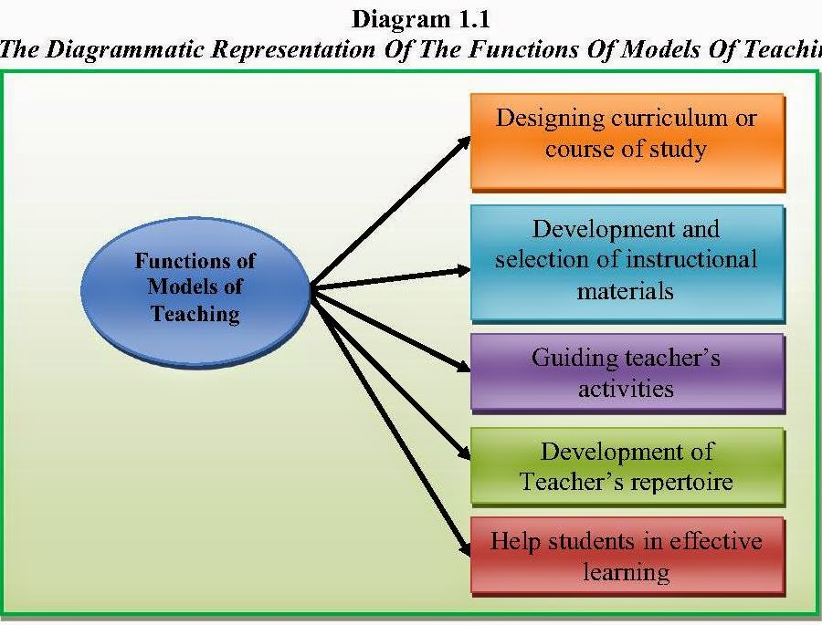 teaching models Models of teaching overview the following information was taken from the book models of teaching, 4th edition the book is in now in its 7th edition.