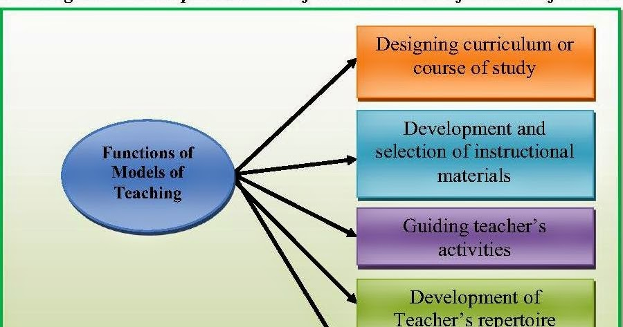 "teaching models Introduction i think that the main goal of ""models of teaching"" is not only a cognitive goal, but also to let students learn how to learn this."