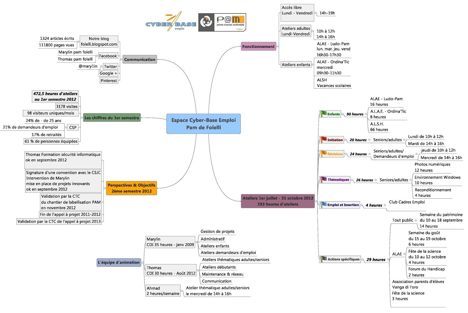 Espace cyber base emploi p m de folelli une mind map for Emploi espace