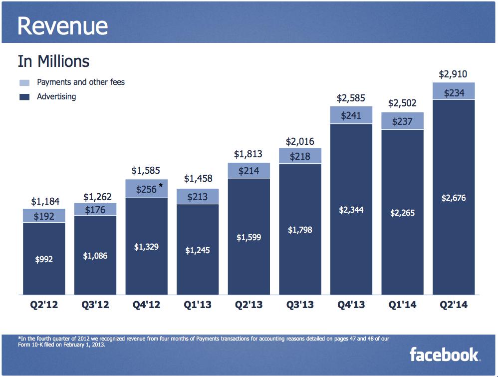 Facebook - Q2 Revenues