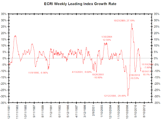 ECRI+WLI+Long+Term.png