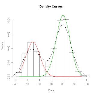 Fitting mixture distributions with the R package mixtools