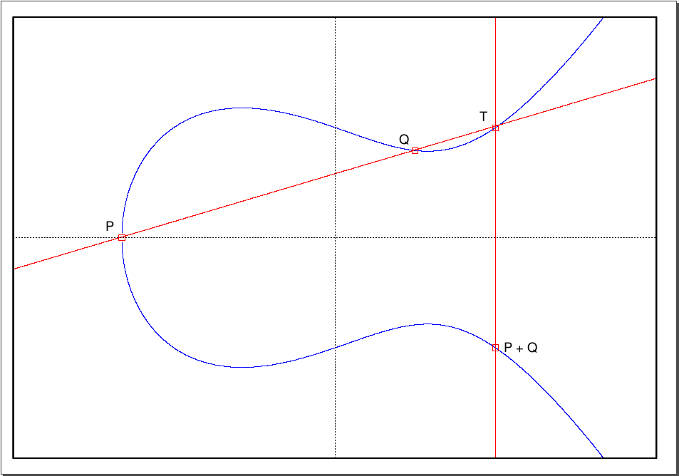 an introduction to elliptic curve cryptography ecc Chapter 11 an introduction to elliptic curve cryptography elliptic curves play a very important role in central areas of mathematics and, in particular, in arithmetic algebraic geometry.