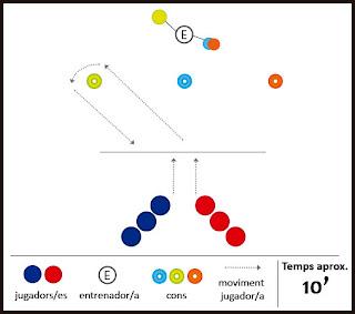 Exercici de futbol: velocitat - coordinem, seguim el color i competim