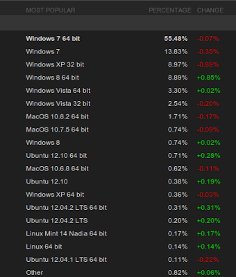 Steam for Linux Adoption Spiking, closes in on mac