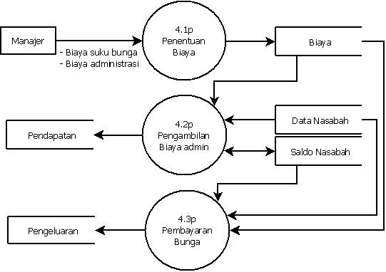 New diagram konteks dan dfd level 0 perpustakaan diagram 0 konteks perpustakaan level dfd dan diagram proses level 5 diagram 1 ccuart Images
