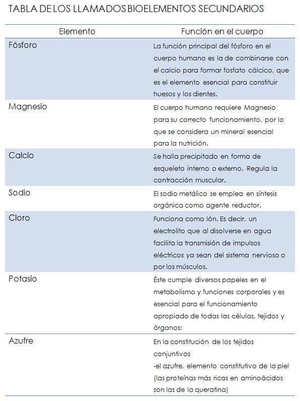 La quimica dentro de mi 25 oct 2011 for Alimentos que contienen silicio