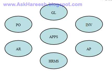 Oracle Applications Database Design, AskHareesh.blogspot.com