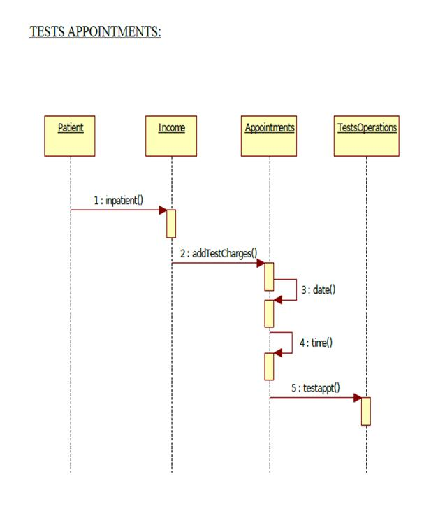 uml diagrams for hospital management  study pointsequence diagram bed allotments hospital mgmt