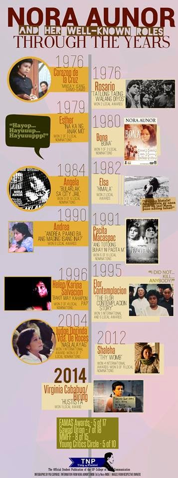 NORA AUNOR and HER WELL-KNOWN ROLES