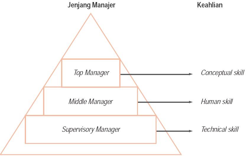 Pengertian manajemen badan usaha fungsi peranan pengelolaan bagan 1 tingkatan manajemen dalam organisasi ccuart Image collections