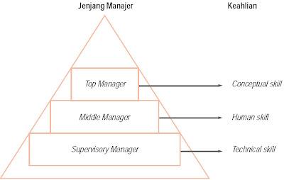 Tingkatan Manajemen dalam Organisasi