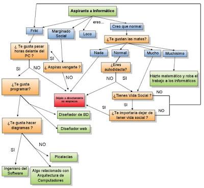Imagen de un diagrama para saber si podes ser informático