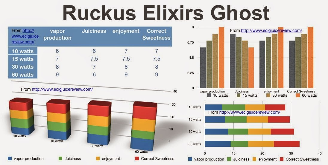 Ruckus Elixirs, Ghost, Lychee, Peach, Pear, Lychee ejuice, Peach ejuice, Pear ejuice