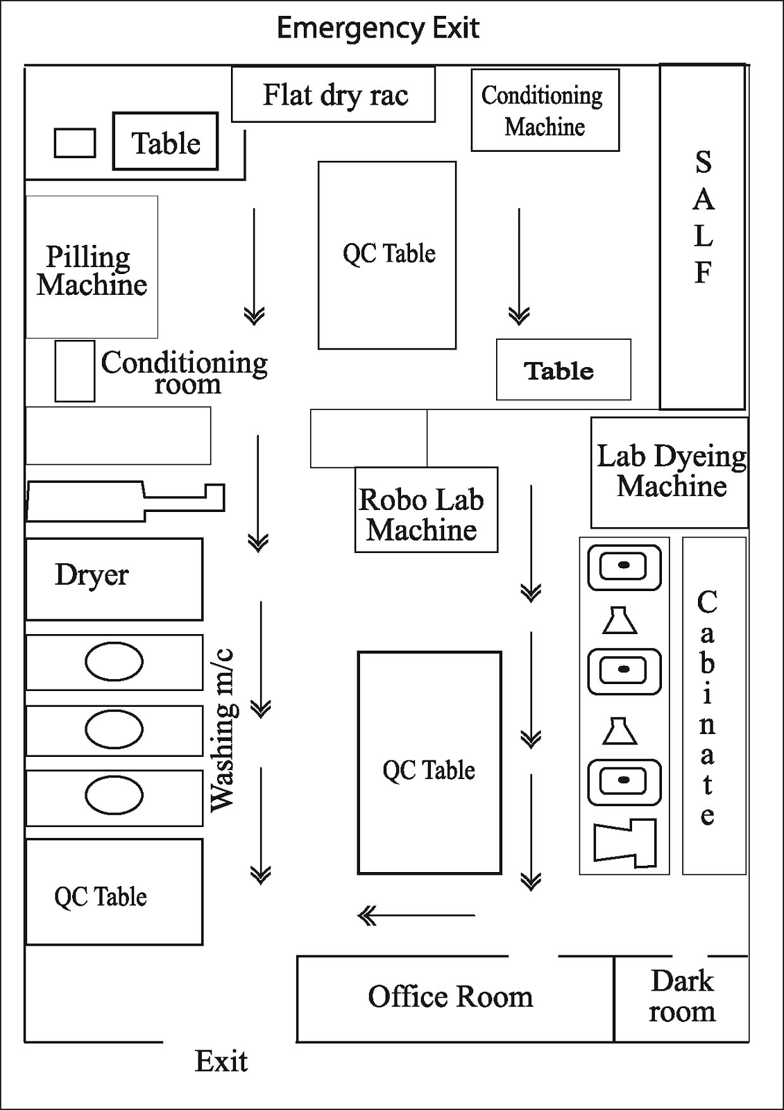 Layout of Dyeing lab