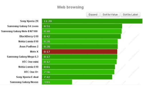 Durata batteria 8 ore e 17 minuti sul web per il Motorola Moto X