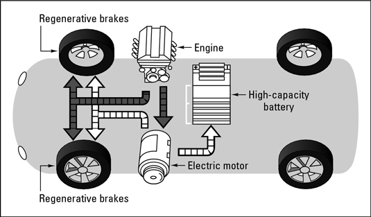 a hybrid vehicle is a vehicle that uses two 2 essay Hybrid electric vehicles (hevs) typically use less fuel than similar conventional hev emissions benefits vary by vehicle model and type of hybrid power system.