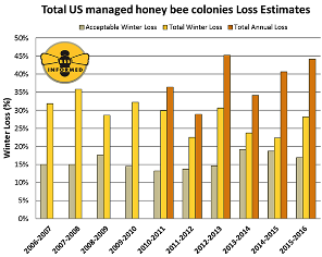 44% Bee Loss 2015-16