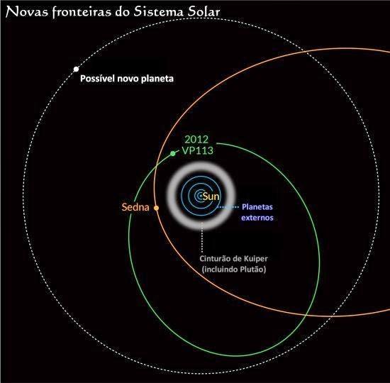 Descoberto planeta-anão: pode existir mais um planeta gigante no Sistema Solar