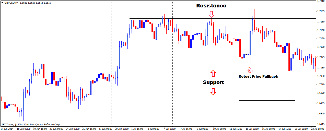 Support and Resistance Line chart Pullback