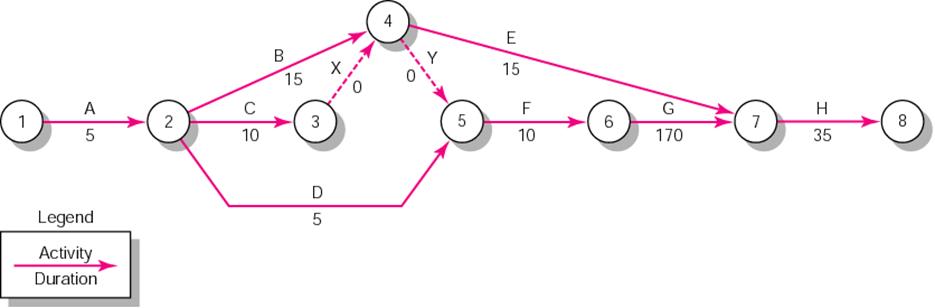 Teknik informatika perencanaan proyek dan jaringan proyek miti aoa forward pass ccuart Images