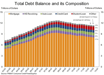 Fed Liquidity Pumping Even Masks Debt - household debt chart