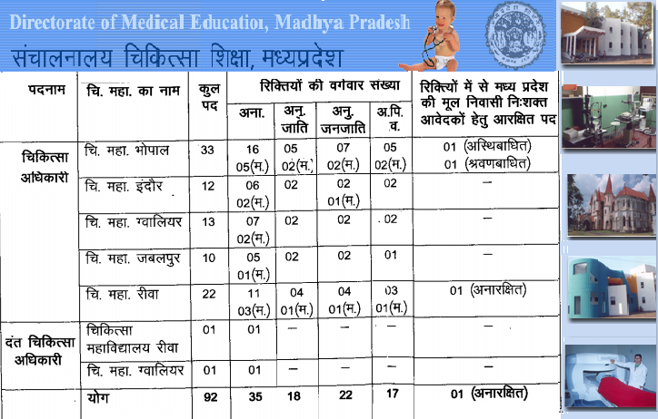 Directorate of Medical Education Recruitment MP