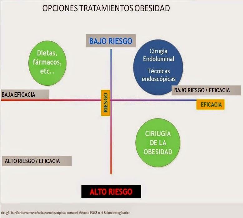 tratamiento método POSE barcelona