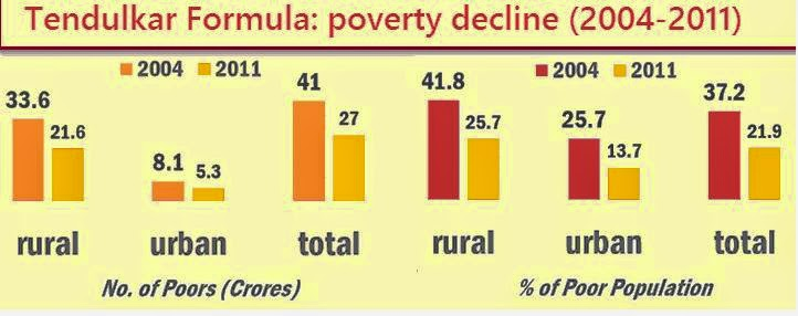 measures to reduce poverty in india Income inequality and poverty in india where involuntary unemployment is rampant and fiscal and monetary measures have to poverty reduction in china and india.