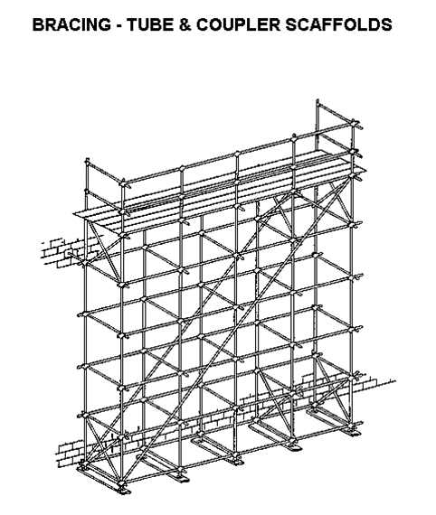 scaffolding rules