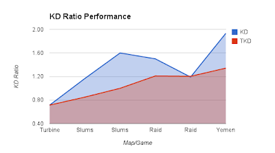 KD ratio over time in maps played, tracking game KD and aggregate for the session