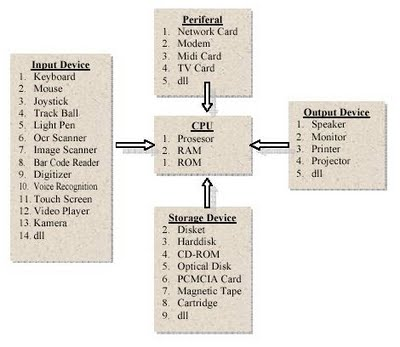 Struktur dan fungsi komputer multimedia ccuart Image collections