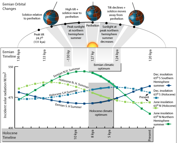 Eemian orbit, insolation w/ Holocene