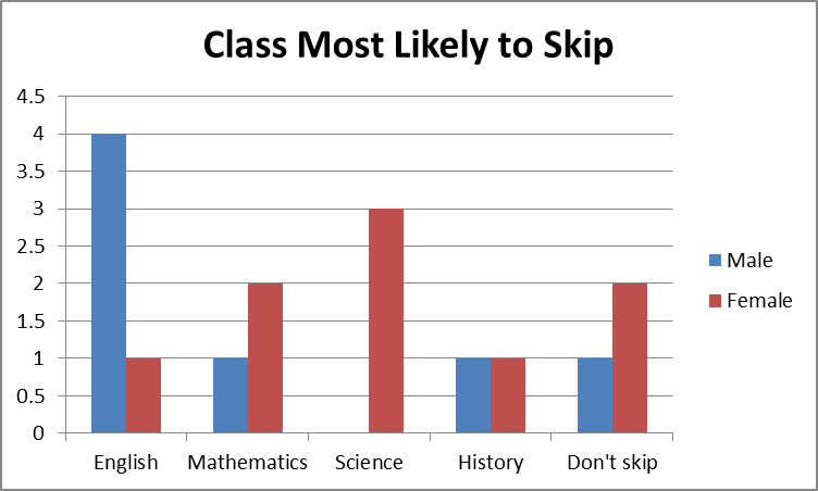 students skip school I wanted to follow up on a new survey i wrote about recently that asked students why they skipped school i heard from a few.