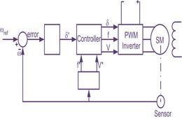 التحكم الإلكتروني في الآلات الكهربائية