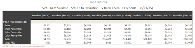 SPX Short Options Straddle 5 Number Summary - 59 DTE - IV Rank < 50 - Risk:Reward 25% Exits