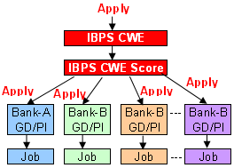 Bank Selection process after IBPS CWE