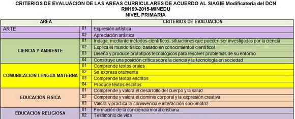 Criterios de evaluación según el DCN 2015 y el SIAGIE 2015