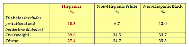 diabetes in the hispanic elderly population Hispanic/latino: references on completion of diabetes education in a hispanic population heart disease in an elderly, biethnic population diabetes.