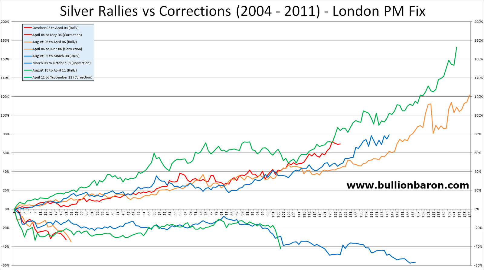 Silver+Rallies+vs+Silver+Corrections+2004+to+2011.png