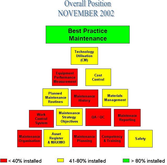 Mantenimiento La Mejores Practicas De Mantenimiento Una