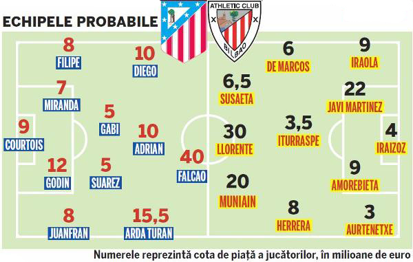 Athletic Bilbao Atletico Madrid 9 mai FINALA Europa League echipe probabile