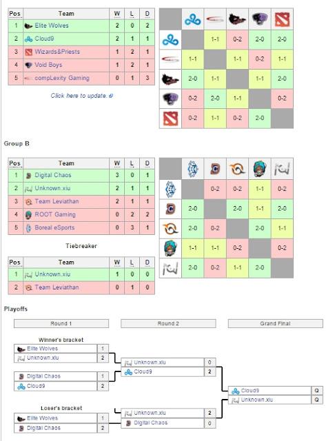 Hasil Kualifikasi Frankfurt Major 2015 dota 2