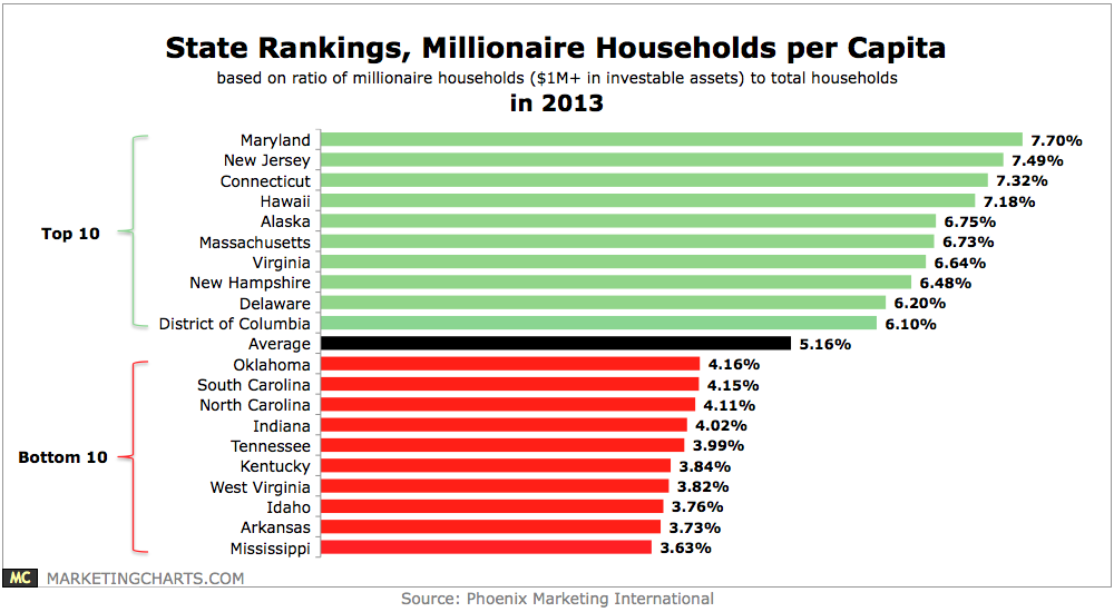 The top 5 States in US for churning out millionaires
